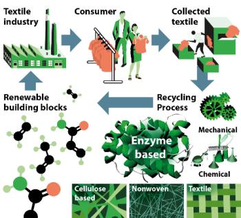 Biocatalysis plastic textiles TOC